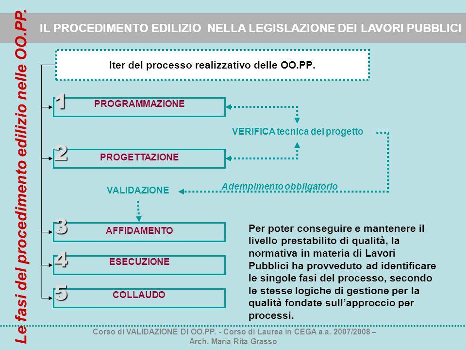 IL PROCEDIMENTO EDILIZIO NELLA LEGISLAZIONE DEI LAVORI PUBBLICI Iter del processo realizzativo delle OO.PP. PROGRAMMAZIONE PROGETTAZIONE ESECUZIONE CO