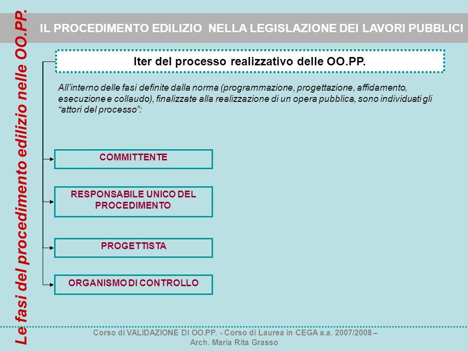 IL PROCEDIMENTO EDILIZIO NELLA LEGISLAZIONE DEI LAVORI PUBBLICI Iter del processo realizzativo delle OO.PP. COMMITTENTE RESPONSABILE UNICO DEL PROCEDI