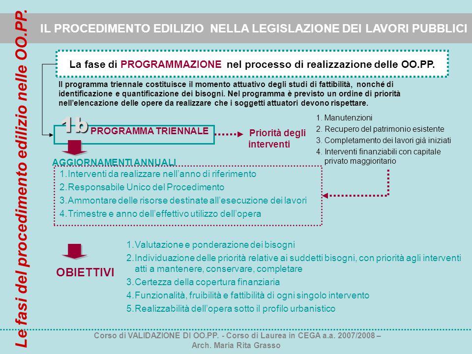 IL PROCEDIMENTO EDILIZIO NELLA LEGISLAZIONE DEI LAVORI PUBBLICI La fase di PROGRAMMAZIONE nel processo di realizzazione delle OO.PP. PROGRAMMA TRIENNA