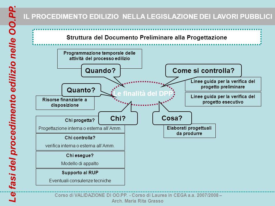 Elaborati progettuali da produrre Risorse finanziarie a disposizione Programmazione temporale delle attività del processo edilizio IL PROCEDIMENTO EDI