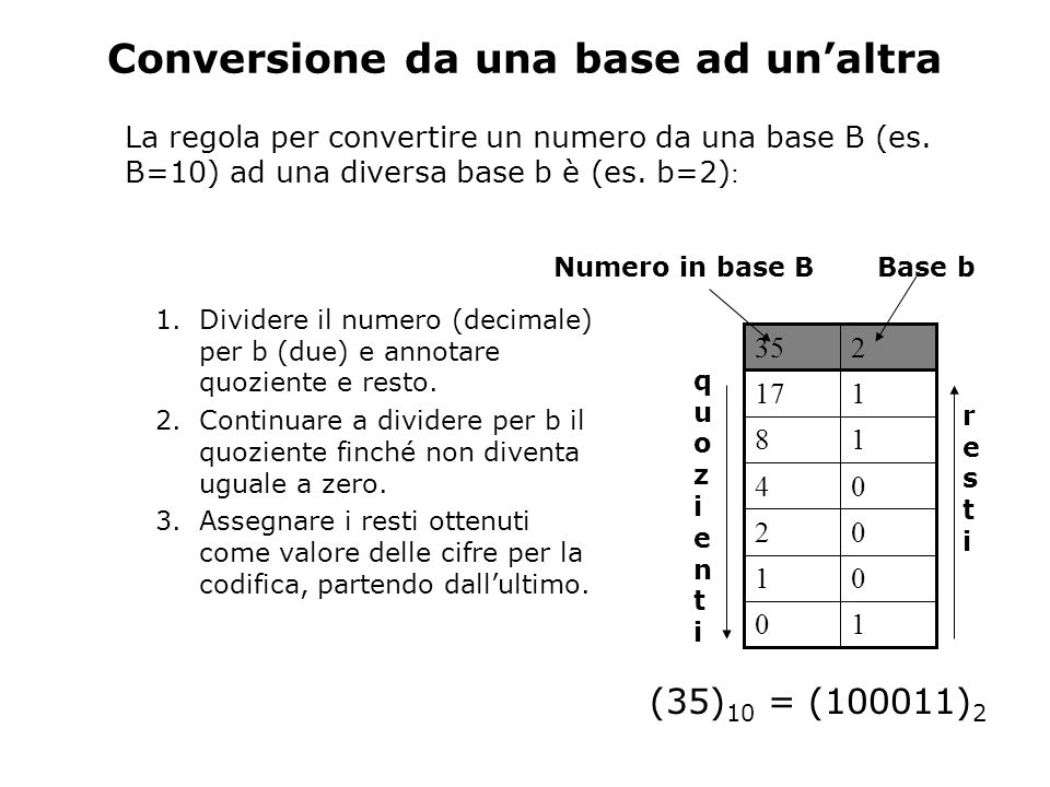 Conversione da una base ad un'altra La regola per convertire un numero da una base B (es.