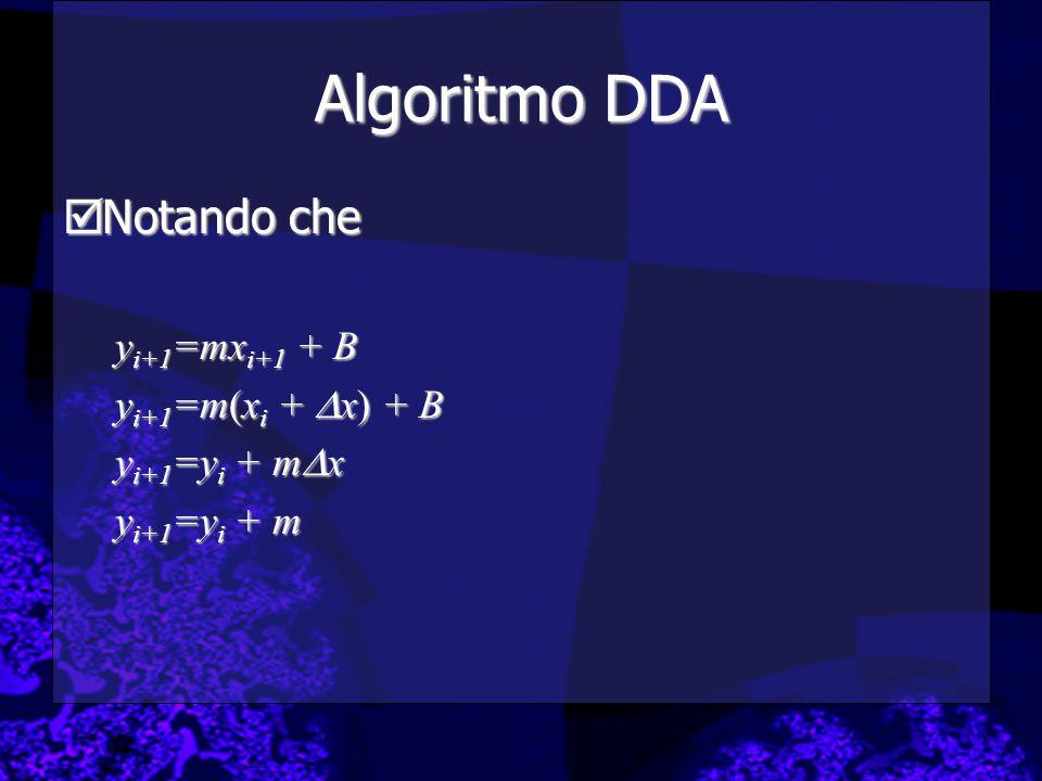 Algoritmo DDA  Notando che y i+1 =mx i+1 + B y i+1 =m(x i +  x) + B y i+1 =y i + m  x y i+1 =y i + m