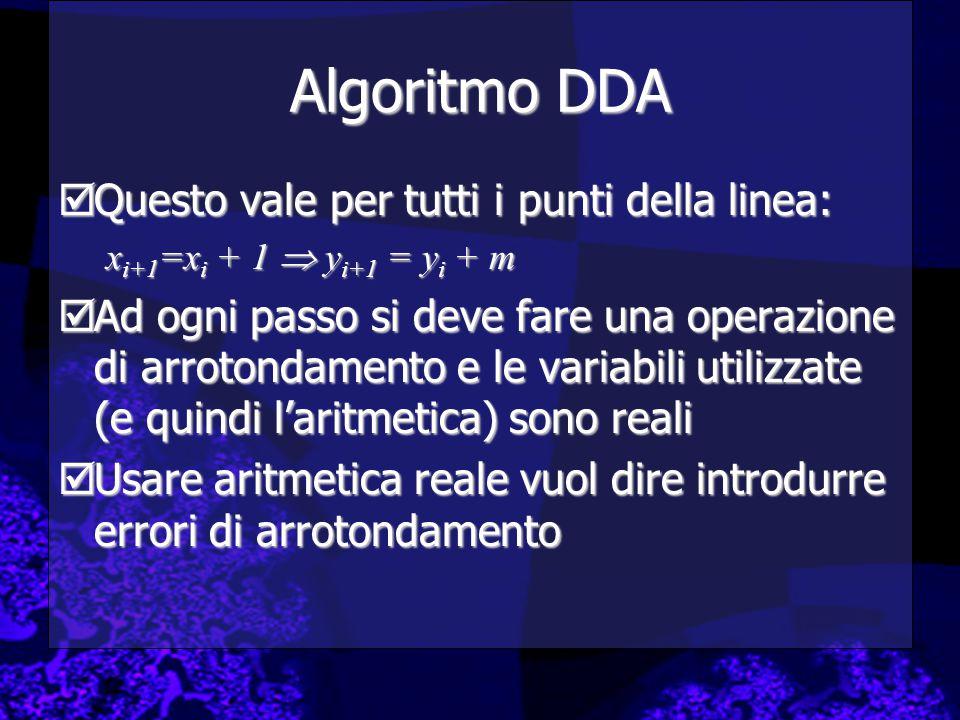 Algoritmo DDA  Questo vale per tutti i punti della linea: x i+1 =x i + 1  y i+1 = y i + m  Ad ogni passo si deve fare una operazione di arrotondamento e le variabili utilizzate (e quindi l'aritmetica) sono reali  Usare aritmetica reale vuol dire introdurre errori di arrotondamento