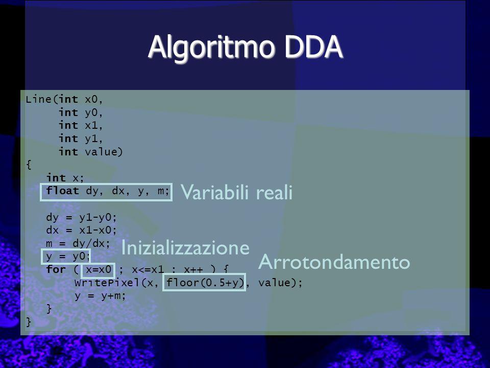 Algoritmo DDA Line(int x0, int y0, int x1, int y1, int value) { int x; float dy, dx, y, m; dy = y1-y0; dx = x1-x0; m = dy/dx; y = y0; for ( x=x0 ; x<=x1 ; x++ ) { WritePixel(x, floor(0.5+y), value); y = y+m; } Variabili reali Arrotondamento Inizializzazione