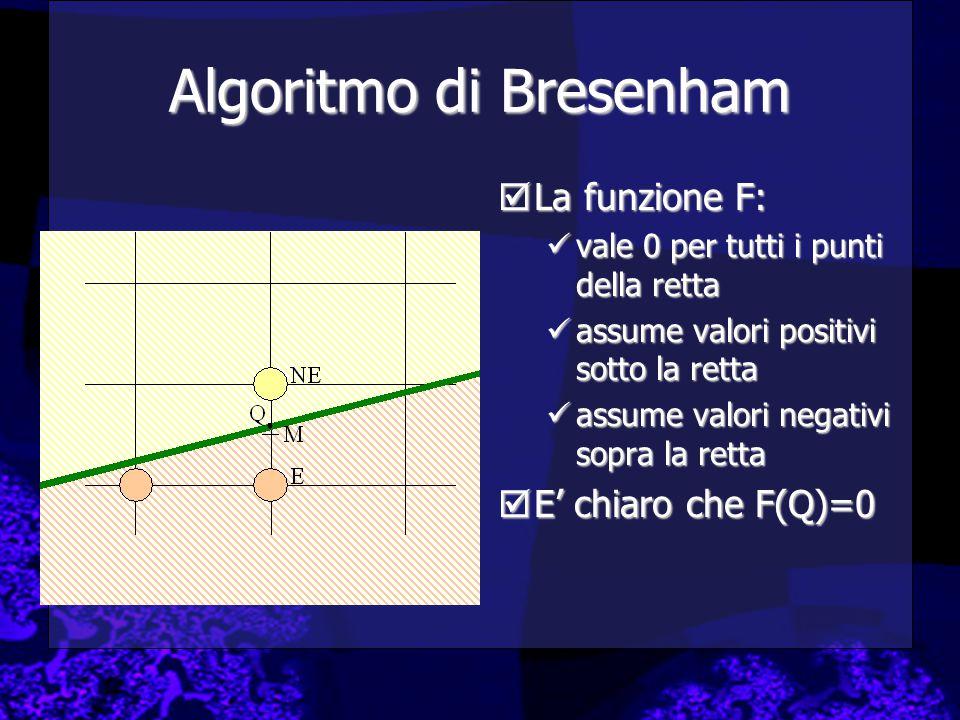  La funzione F: vale 0 per tutti i punti della retta assume valori positivi sotto la retta assume valori negativi sopra la retta  E' chiaro che F(Q)=0