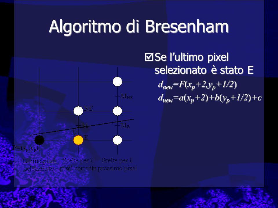 Algoritmo di Bresenham  Se l'ultimo pixel selezionato è stato E d new =F(x p +2,y p +1/2) d new =a(x p +2)+b(y p +1/2)+c
