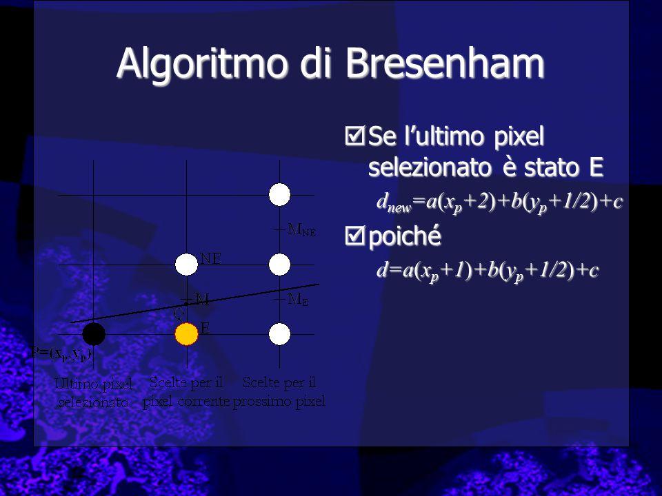  Se l'ultimo pixel selezionato è stato E d new =a(x p +2)+b(y p +1/2)+c  poiché d=a(x p +1)+b(y p +1/2)+c Algoritmo di Bresenham