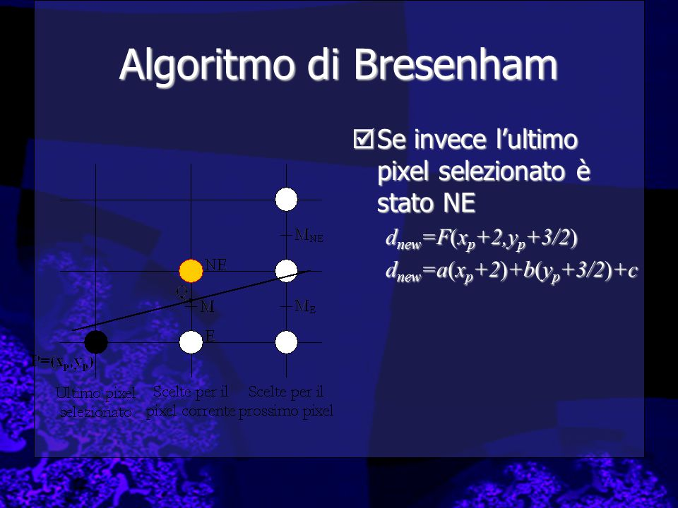 Algoritmo di Bresenham  Se invece l'ultimo pixel selezionato è stato NE d new =F(x p +2,y p +3/2) d new =a(x p +2)+b(y p +3/2)+c