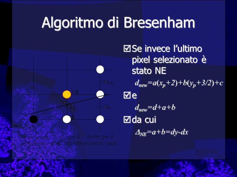 Algoritmo di Bresenham  Se invece l'ultimo pixel selezionato è stato NE d new =a(x p +2)+b(y p +3/2)+c  e d new =d+a+b  da cui  NE =a+b=dy-dx