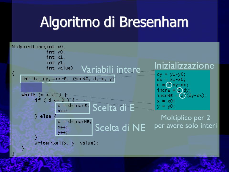 Algoritmo di Bresenham MidpointLine(int x0, int y0, int x1, int y1, int value) { int dx, dy, incrE, incrNE, d, x, y; while (x < x1 ) { if ( d <= 0 ) {