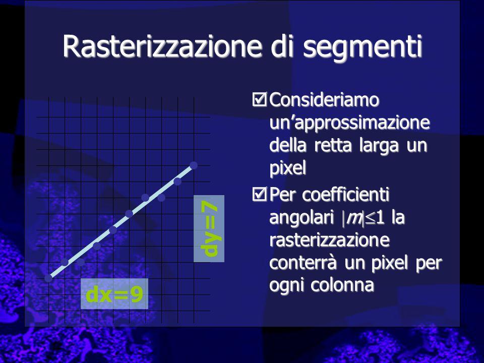 Rasterizzazione di segmenti  Consideriamo un'approssimazione della retta larga un pixel  Per coefficienti angolari  m  1 la rasterizzazione conterrà un pixel per ogni colonna dx=9 dy=7