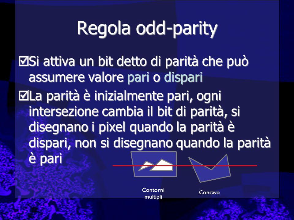 Regola odd-parity  Si attiva un bit detto di parità che può assumere valore pari o dispari  La parità è inizialmente pari, ogni intersezione cambia il bit di parità, si disegnano i pixel quando la parità è dispari, non si disegnano quando la parità è pari Contorni multipli Concavo