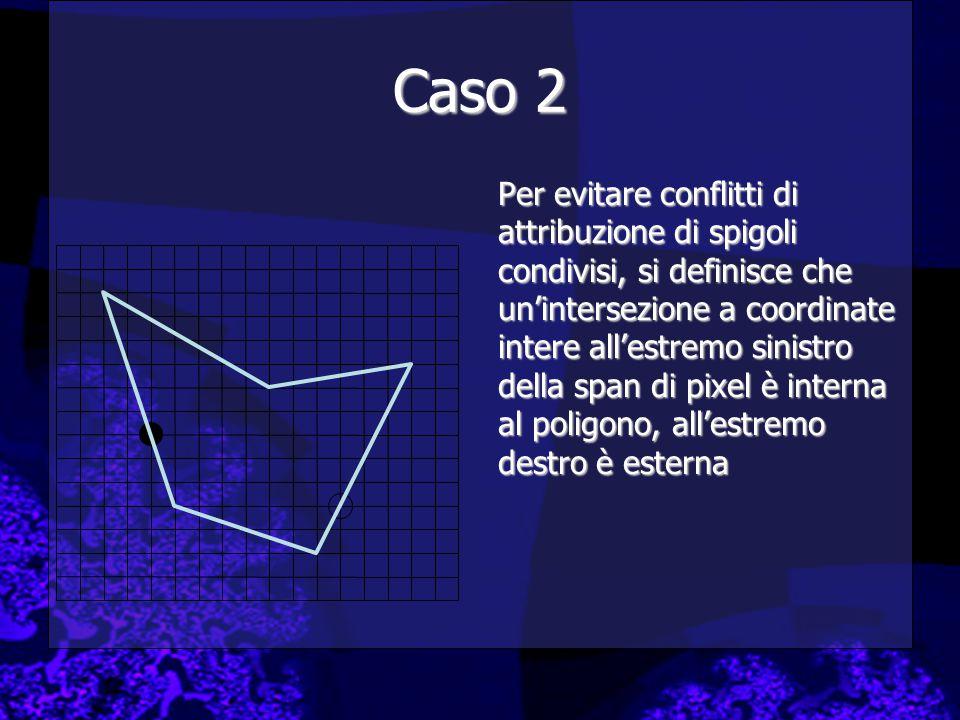 Caso 2 Per evitare conflitti di attribuzione di spigoli condivisi, si definisce che un'intersezione a coordinate intere all'estremo sinistro della span di pixel è interna al poligono, all'estremo destro è esterna