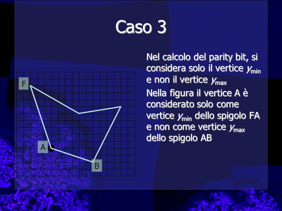 Caso 3 Nel calcolo del parity bit, si considera solo il vertice y min e non il vertice y max Nella figura il vertice A è considerato solo come vertice y min dello spigolo FA e non come vertice y max dello spigolo AB A F B