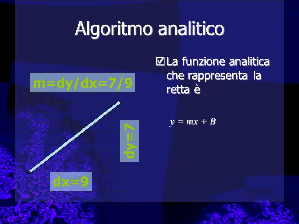  La funzione analitica che rappresenta la retta è y = mx + B Algoritmo analitico dx=9 dy=7 m=dy/dx=7/9