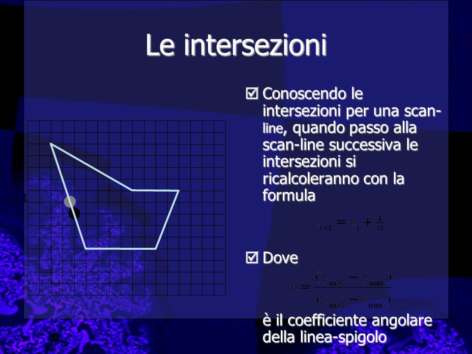 Le intersezioni  Conoscendo le intersezioni per una scan- line, quando passo alla scan-line successiva le intersezioni si ricalcoleranno con la formula  Dove è il coefficiente angolare della linea-spigolo i i+1