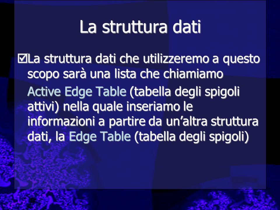 La struttura dati  La struttura dati che utilizzeremo a questo scopo sarà una lista che chiamiamo Active Edge Table (tabella degli spigoli attivi) nella quale inseriamo le informazioni a partire da un'altra struttura dati, la Edge Table (tabella degli spigoli)