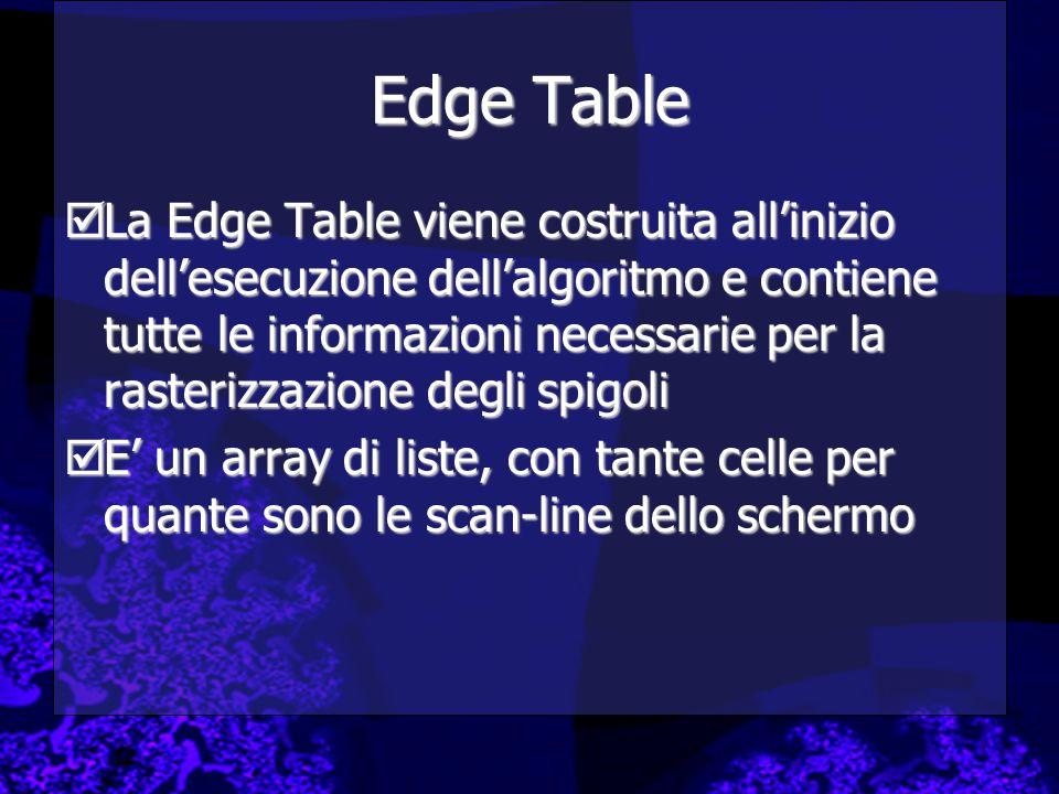 Edge Table  La Edge Table viene costruita all'inizio dell'esecuzione dell'algoritmo e contiene tutte le informazioni necessarie per la rasterizzazione degli spigoli  E' un array di liste, con tante celle per quante sono le scan-line dello schermo