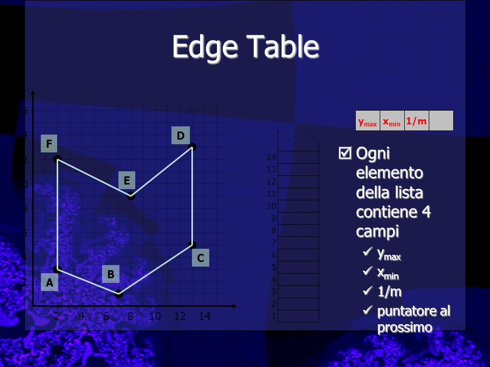  Ogni elemento della lista contiene 4 campi y max x min 1/m puntatore al prossimo 2 4 2468101214 6 8 10 12 14 16 A B C D E F 1 2 3 4 5 6 7 8 9 10 11 12 13 14 y max x min 1/m Edge Table