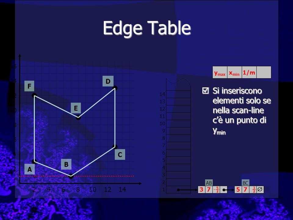 ABBC Edge Table 2 4 2468101214 6 8 10 12 14 16 A B C D E F 1 2 3 4 5 6 7 8 9 10 11 12 13 14  3757 5252 3232 y max x min 1/m  Si inseriscono elementi solo se nella scan-line c'è un punto di y min