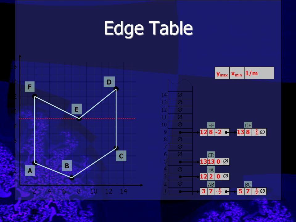 ABBC FA EFDE CD Edge Table 2 4 2468101214 6 8 10 12 14 16 A B C D E F         1 2 3 4 5 6 7 8 9 10 11 12 13 14     3757 12122 131313 128 