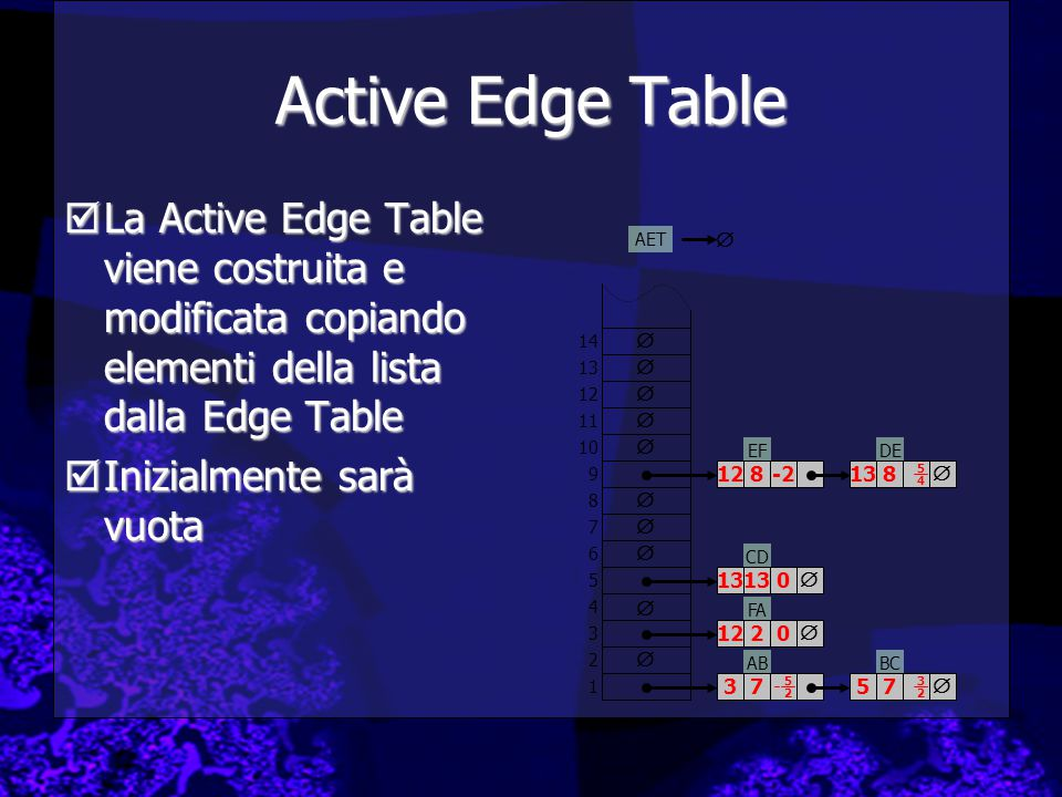 Active Edge Table  La Active Edge Table viene costruita e modificata copiando elementi della lista dalla Edge Table  Inizialmente sarà vuota ABBC FA