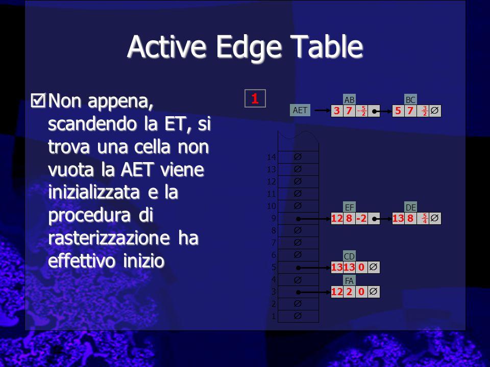 Active Edge Table  Non appena, scandendo la ET, si trova una cella non vuota la AET viene inizializzata e la procedura di rasterizzazione ha effettivo inizio ABBC FA EFDE CD         1 2 3 4 5 6 7 8 9 10 11 12 13 14     3757 12122 131313 128   138 5252 3232 5454 -2 0 0 AET  1
