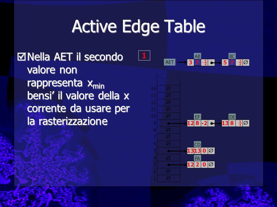 Active Edge Table  Nella AET il secondo valore non rappresenta x min bensi' il valore della x corrente da usare per la rasterizzazione ABBC FA EFDE CD         1 2 3 4 5 6 7 8 9 10 11 12 13 14     3 7 5 7 12122 131313 128   138 5252 3232 5454 -2 0 0 AET  1