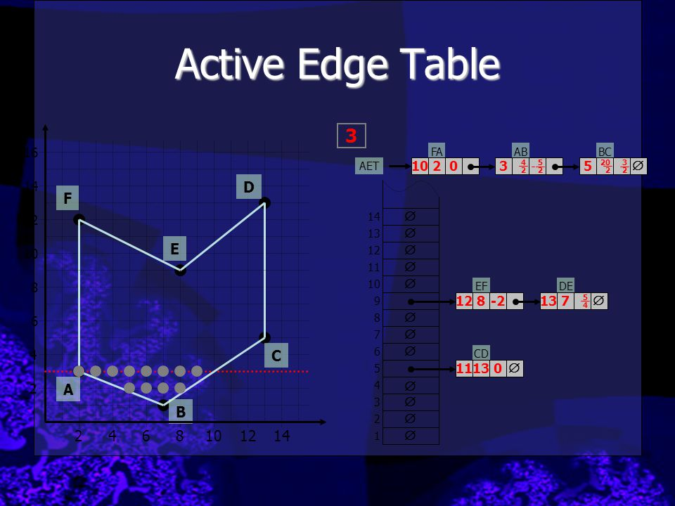 Active Edge Table ABBC EFDE CD         1 2 3 4 5 6 7 8 9 10 11 12 13 14    35 1113 128   137 5252 3232 5454 -2 0 AET  3 2 4 2468101214 6
