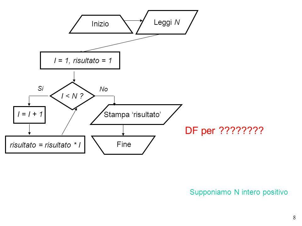 8 I < N . Inizio Fine Si No Stampa 'risultato' DF per ???????.