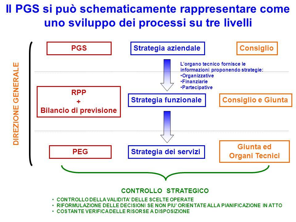 5 Il PGS si può schematicamente rappresentare come uno sviluppo dei processi su tre livelli PGS RPP + Bilancio di previsione PEG Strategia aziendale Strategia funzionale Strategia dei servizi Consiglio Consiglio e Giunta Giunta ed Organi Tecnici CONTROLLO STRATEGICO CONTROLLO DELLA VALIDITA' DELLE SCELTE OPERATE RIFORMULAZIONE DELLE DECISIONI SE NON PIU' ORIENTATE ALLA PIANIFICAZIONE IN ATTO COSTANTE VERIFICA DELLE RISORSE A DISPOSIZIONE L'organo tecnico fornisce le informazioni proponendo strategie: Organizzative Finanziarie Partecipative DIREZIONE GENERALE