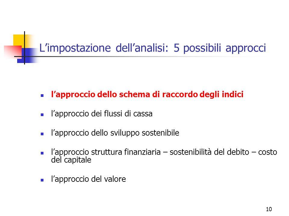 10 L'impostazione dell'analisi: 5 possibili approcci l'approccio dello schema di raccordo degli indici l'approccio dei flussi di cassa l'approccio dello sviluppo sostenibile l'approccio struttura finanziaria – sostenibilità del debito – costo del capitale l'approccio del valore
