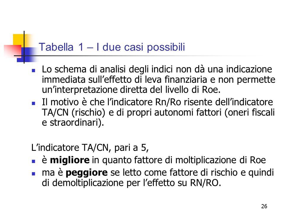 26 Tabella 1 – I due casi possibili Lo schema di analisi degli indici non dà una indicazione immediata sull'effetto di leva finanziaria e non permette un'interpretazione diretta del livello di Roe.