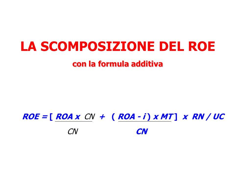 con la formula additiva LA SCOMPOSIZIONE DEL ROE con la formula additiva ROE = [ ROA x CN + ( ROA - i ) x MT ] x RN / UC CN