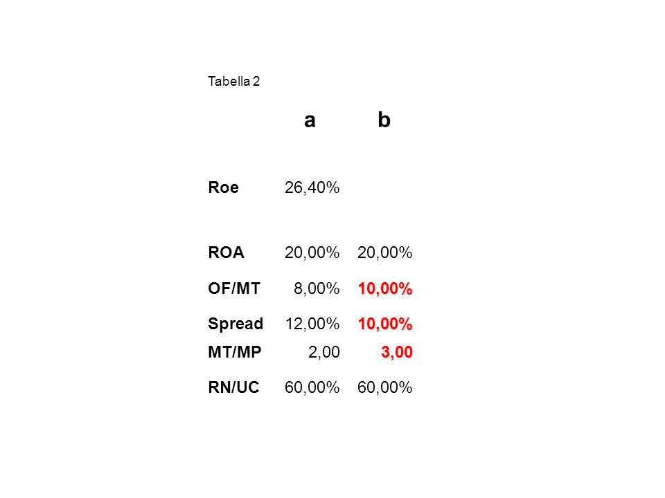 Tabella 2 ab Roe26,40% ROA20,00% OF/MT8,00%10,00% Spread12,00%10,00% MT/MP2,003,00 RN/UC60,00%