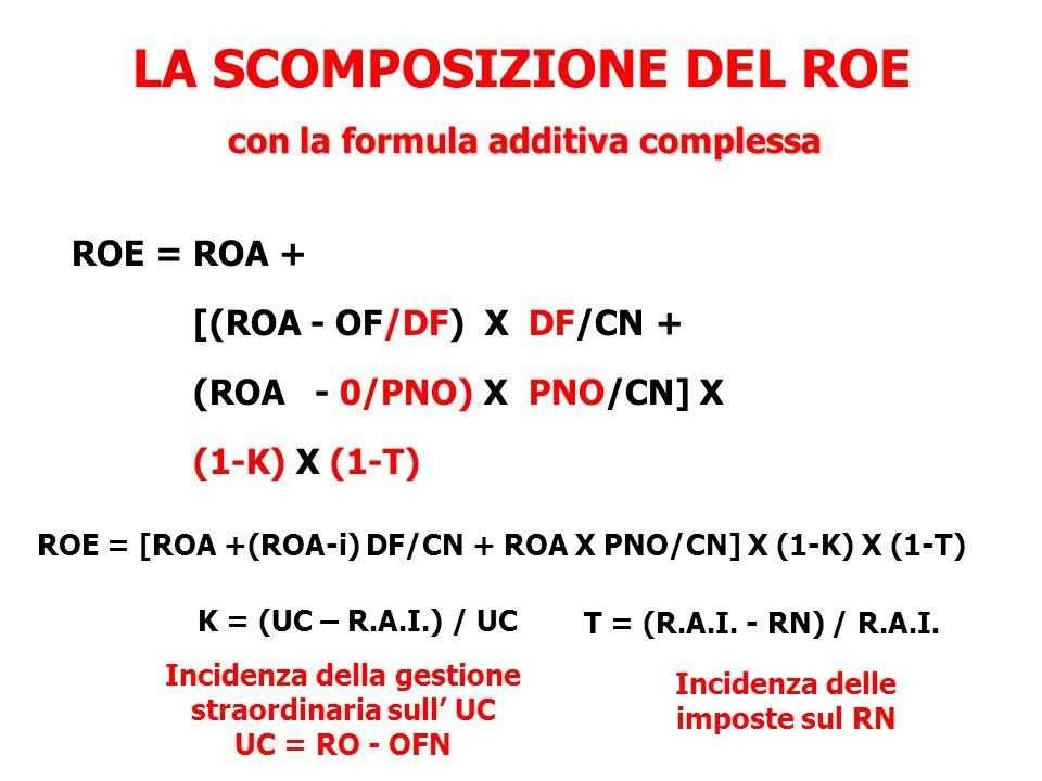 LA SCOMPOSIZIONE DEL ROE ROE = ROA + [(ROA - OF/DF) X DF/CN + (ROA - 0/PNO) X PNO/CN] X (1-K) X (1-T) ROE = [ROA +(ROA-i) DF/CN + ROA X PNO/CN] X (1-K) X (1-T) K = (UC – R.A.I.) / UC T = (R.A.I.