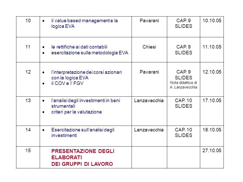 10  il value based management e la logica EVA PavaraniCAP.