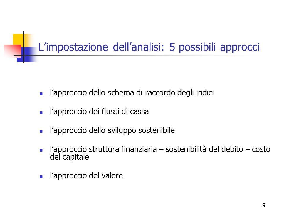 9 L'impostazione dell'analisi: 5 possibili approcci l'approccio dello schema di raccordo degli indici l'approccio dei flussi di cassa l'approccio dello sviluppo sostenibile l'approccio struttura finanziaria – sostenibilità del debito – costo del capitale l'approccio del valore