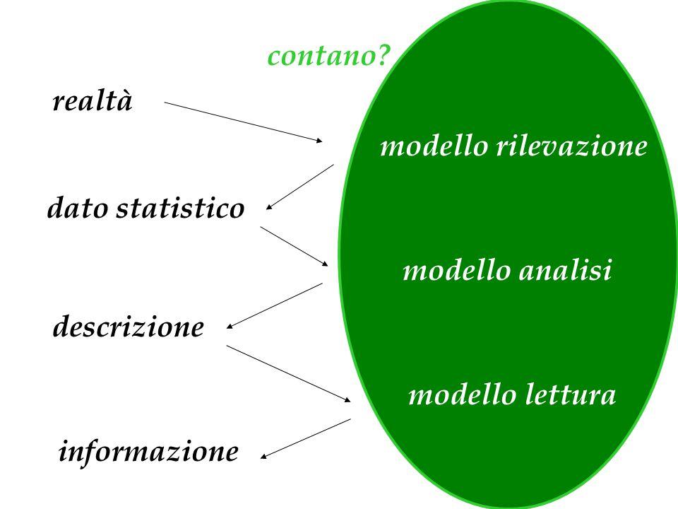 dato statistico realtà modello rilevazione modello analisi descrizione modello lettura informazione contano