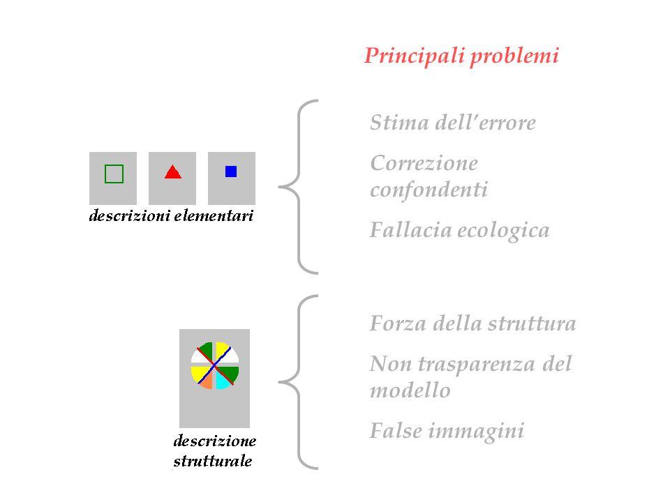 Principali problemi Stima dell'errore Correzione confondenti Fallacia ecologica Forza della struttura Non trasparenza del modello False immagini