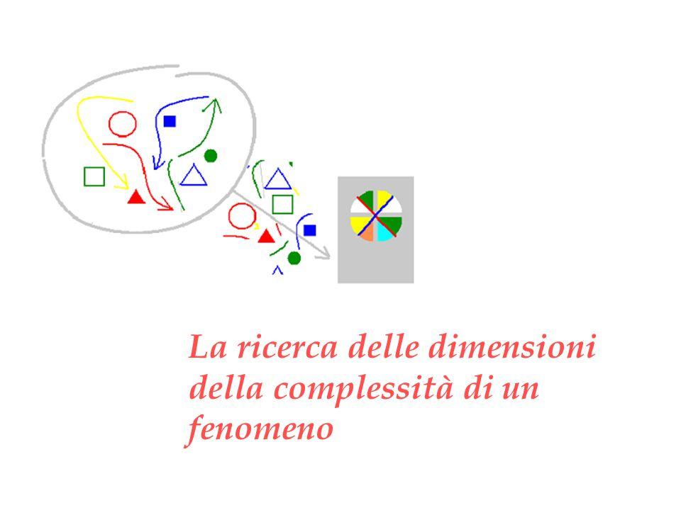 La ricerca delle dimensioni della complessità di un fenomeno