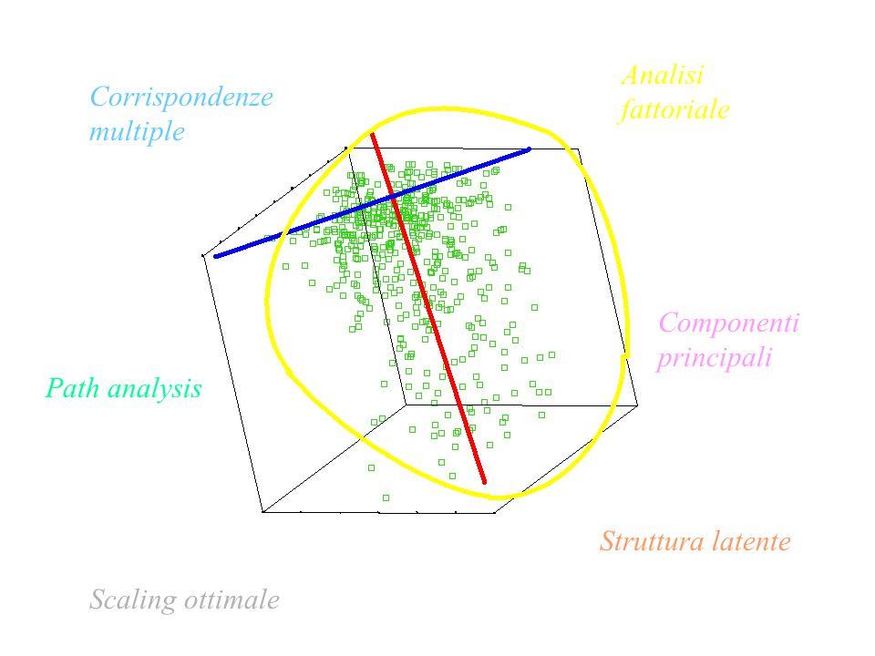 Corrispondenze multiple Componenti principali Path analysis Struttura latente Scaling ottimale Analisi fattoriale