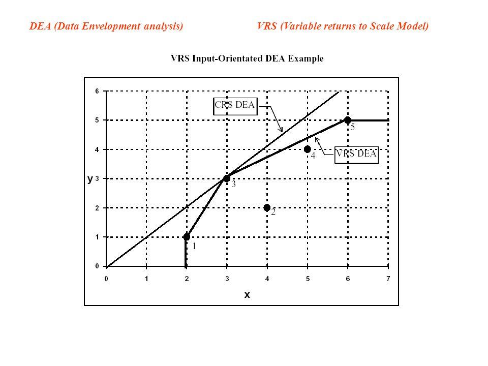 DEA (Data Envelopment analysis) VRS (Variable returns to Scale Model)