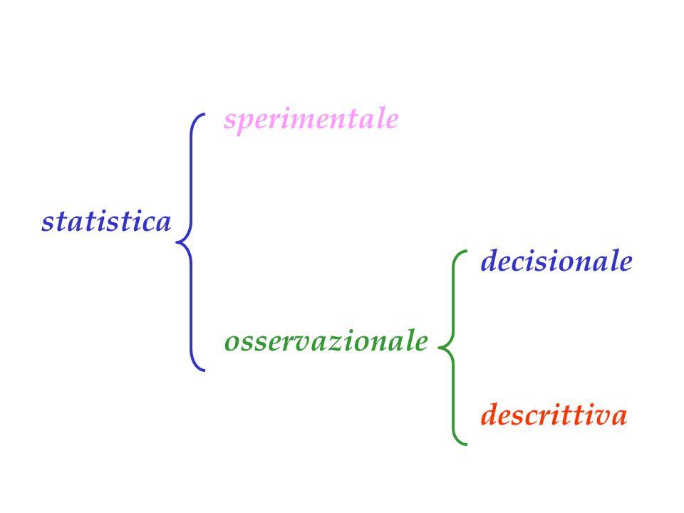 sperimentale osservazionale decisionale descrittiva statistica