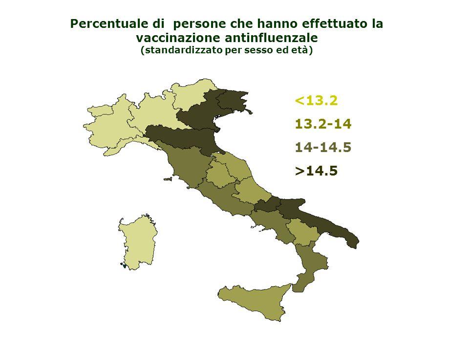 <13.2 13.2-14 14-14.5 >14.5 Percentuale di persone che hanno effettuato la vaccinazione antinfluenzale (standardizzato per sesso ed età)