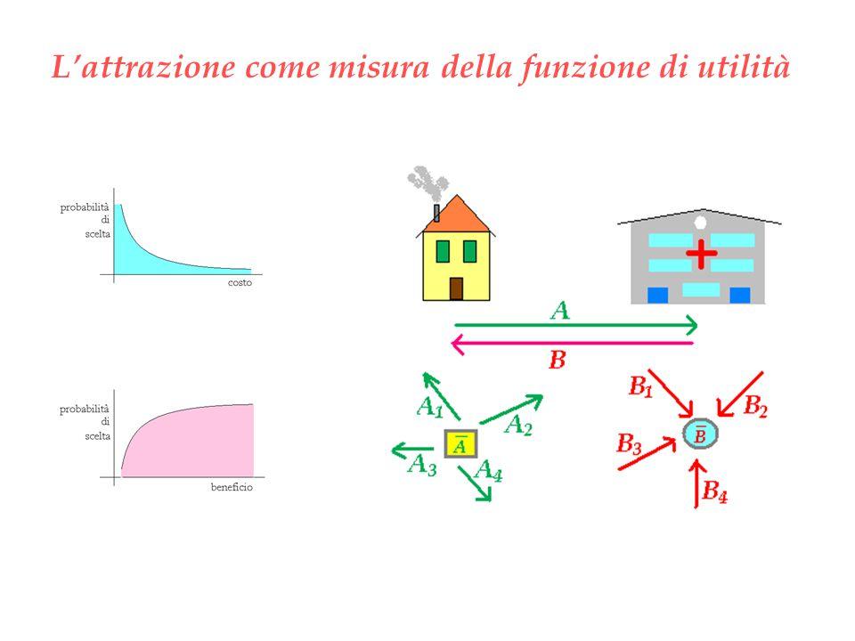 L'attrazione come misura della funzione di utilità