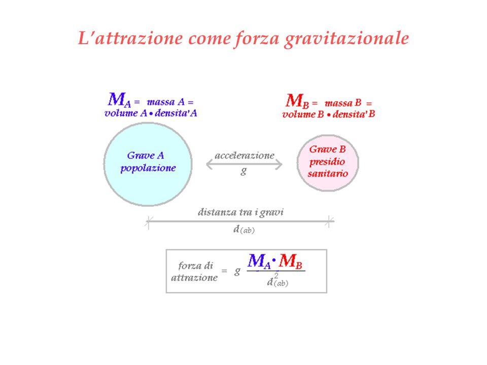 L'attrazione come forza gravitazionale