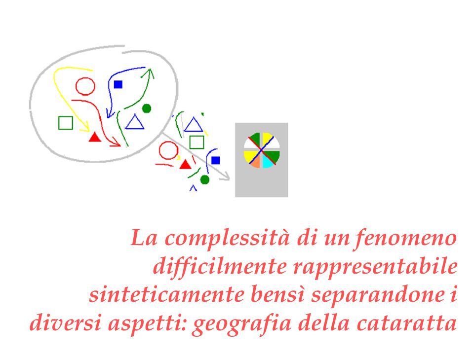La complessità di un fenomeno difficilmente rappresentabile sinteticamente bensì separandone i diversi aspetti: geografia della cataratta