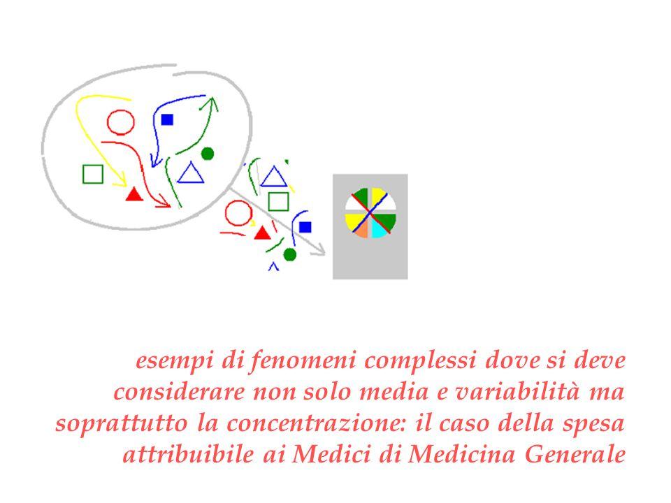 esempi di fenomeni complessi dove si deve considerare non solo media e variabilità ma soprattutto la concentrazione: il caso della spesa attribuibile ai Medici di Medicina Generale