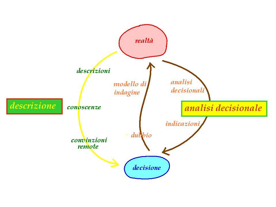 descrizione analisi decisionale